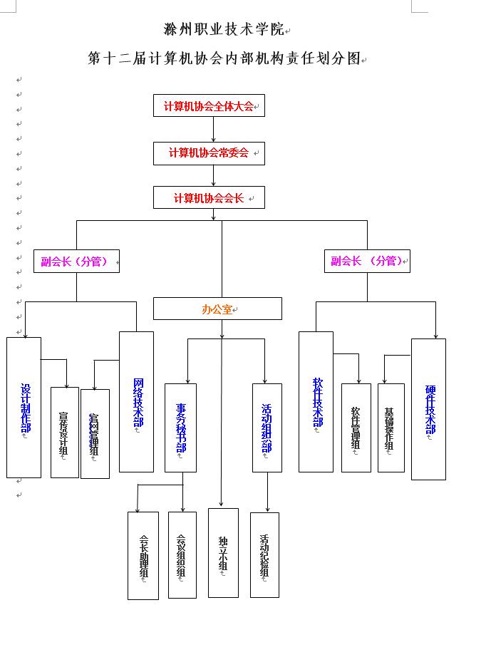 计算机协会 内部责任图