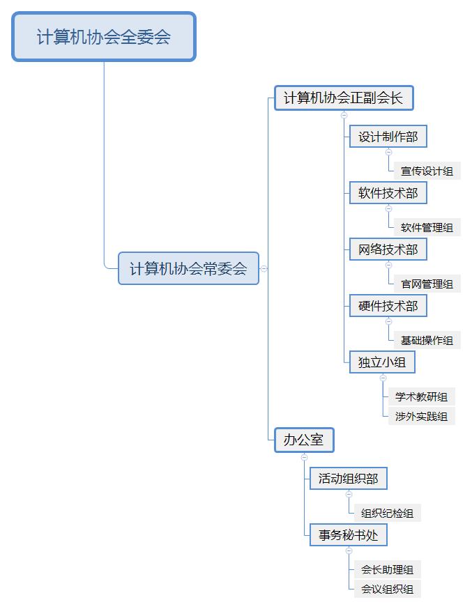 计算机协会 组织机构图